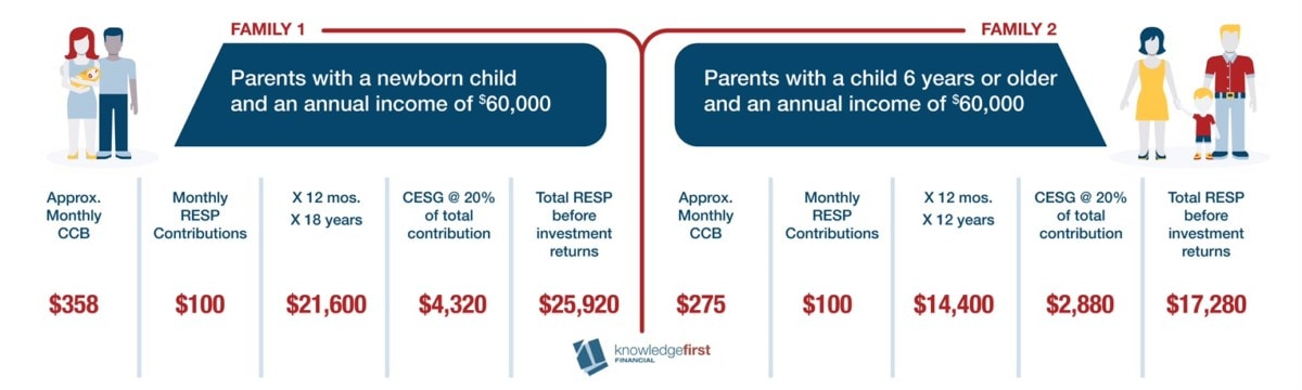Canada child beneft infographic