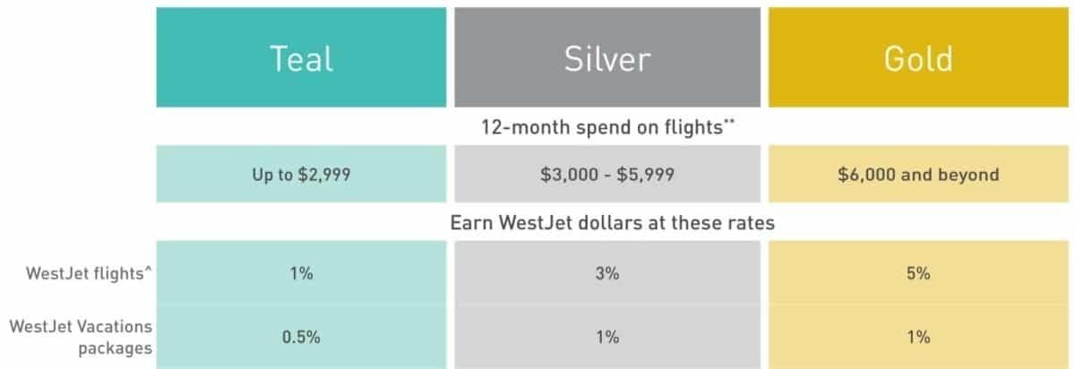 WestJet RBC World Elite Mastercard review tiers