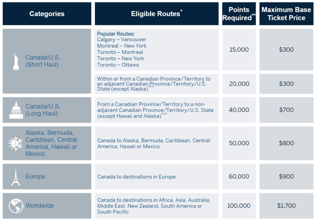 American Express Fixed Points Travel Program