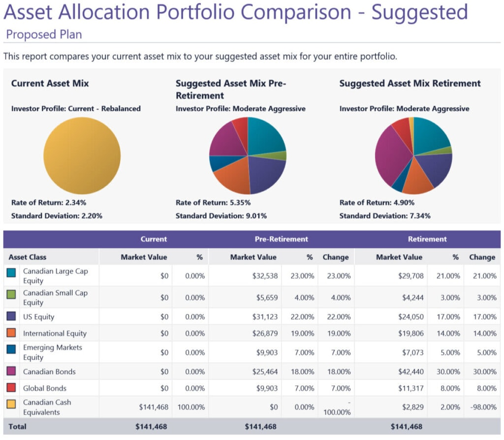 My Pension Deferral Dilemma asset allocation