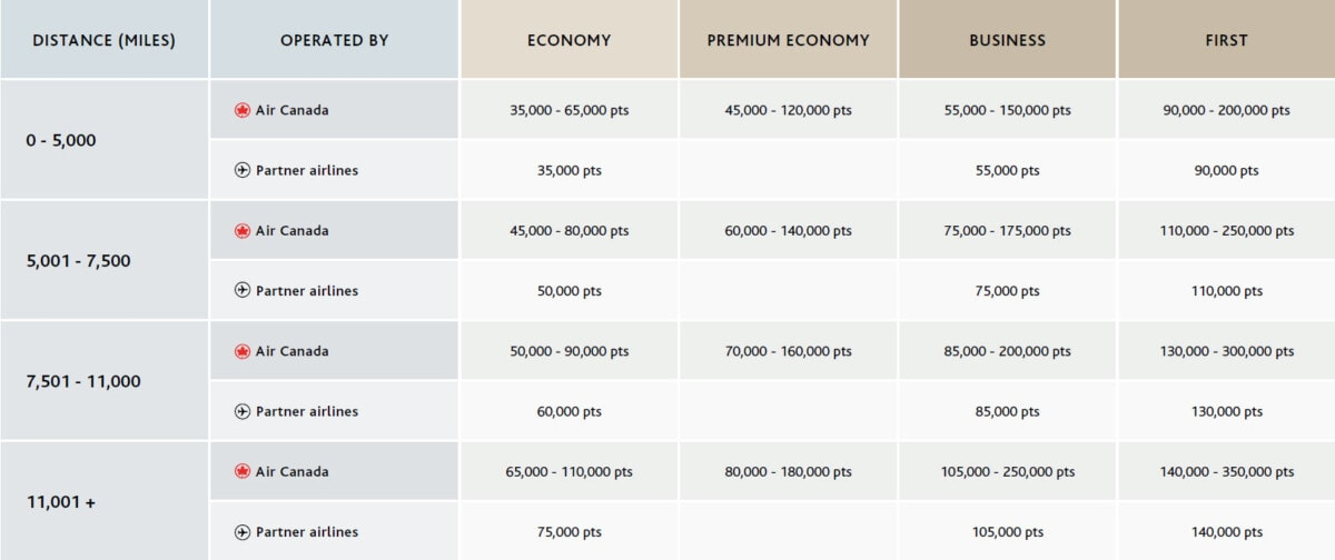New Aeroplan rewards chart Between North America and Pacific