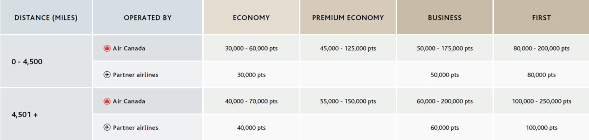 New Aeroplan rewards chart Between North America and South America
