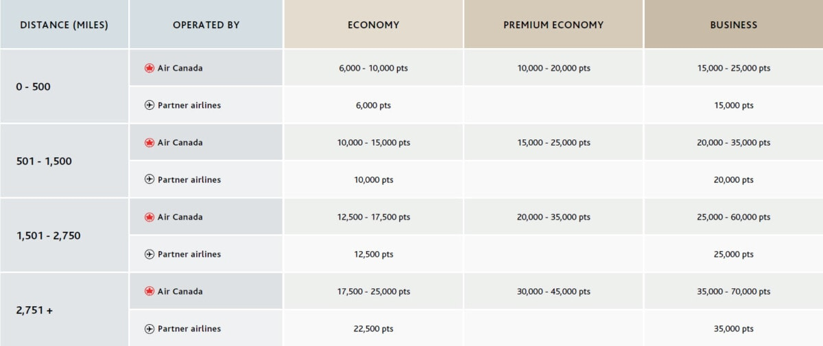 New Aeroplan rewards chart within North America