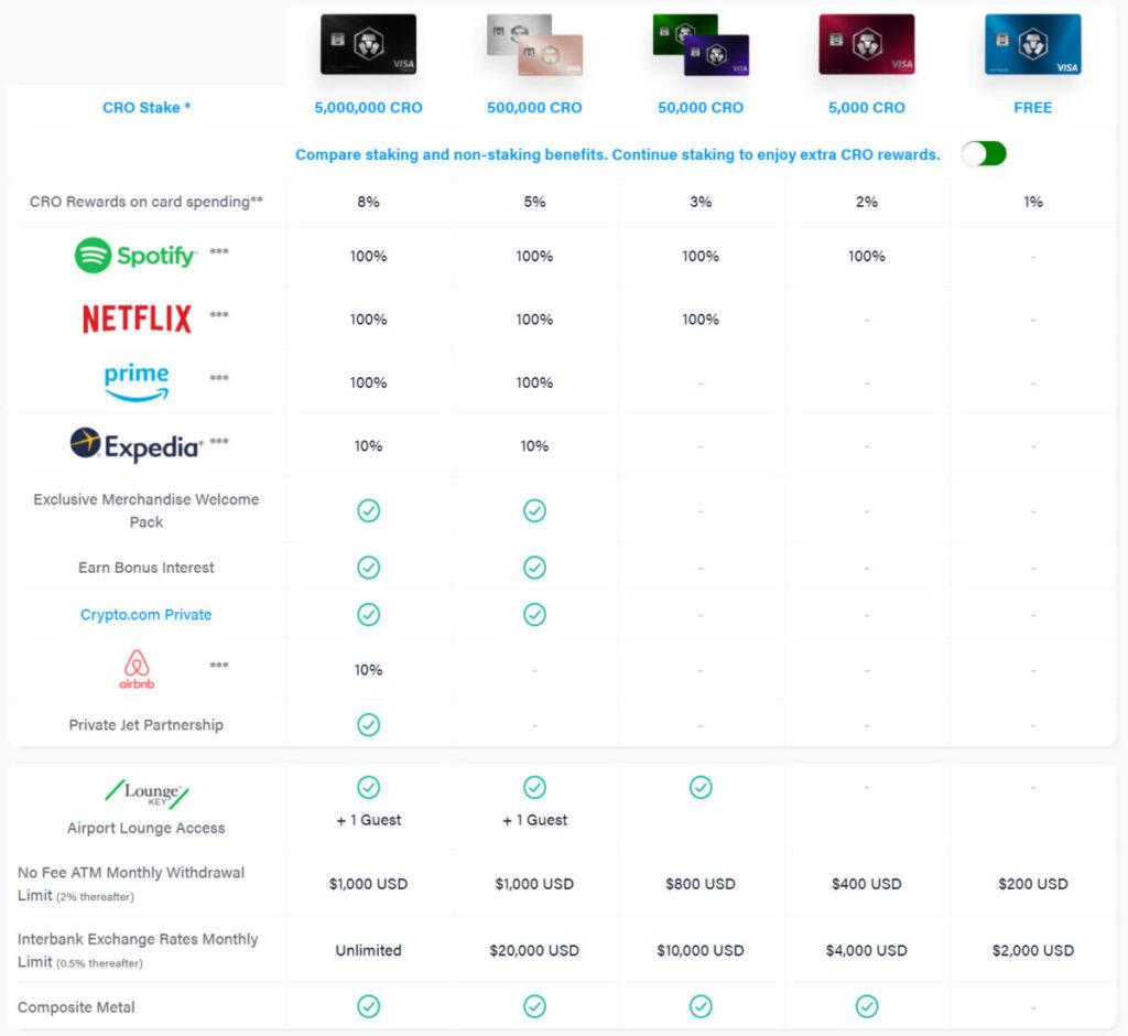 Crypto.com Visa Card Review cash back