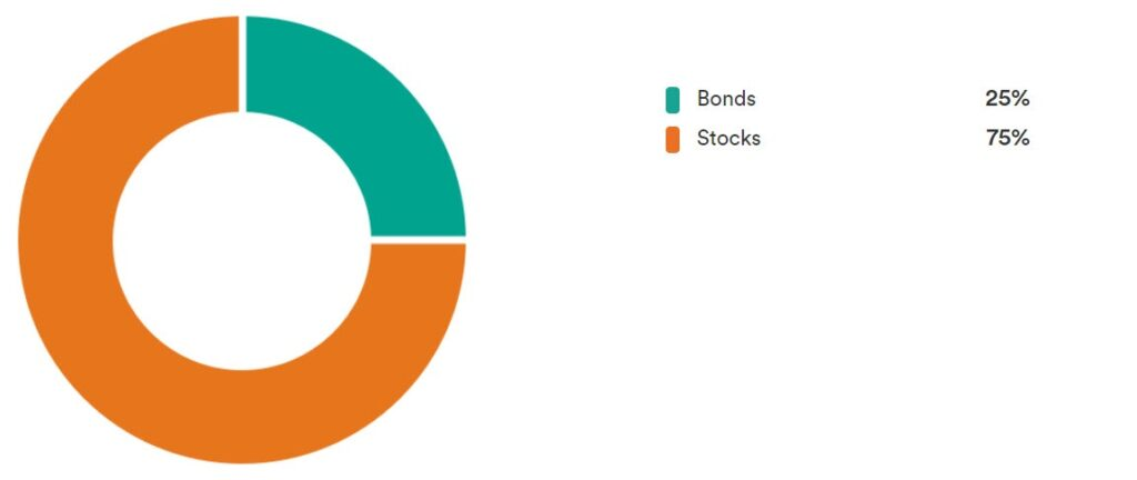 Tangerine Balanced Growth ETF Portfolio